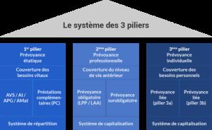Система социального страхования в Швейцарии