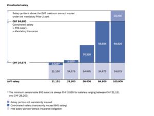 Страхование Пенсионный фонд компании