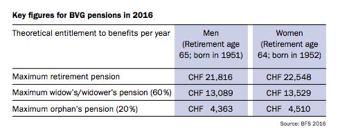 Страхование. Пенсионный фонд компании.